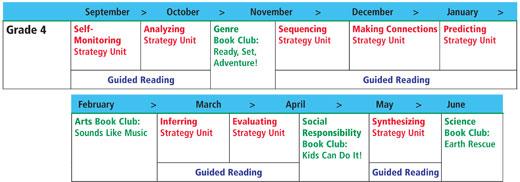 Grade 4 Sample Yearly Plan
