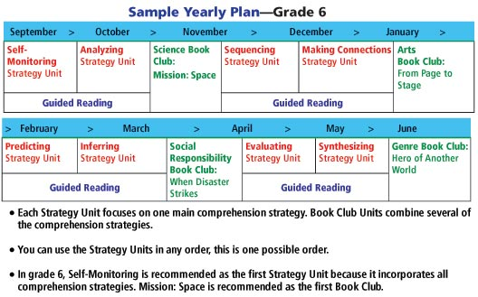 Grade 5 Sample Yearly Plan